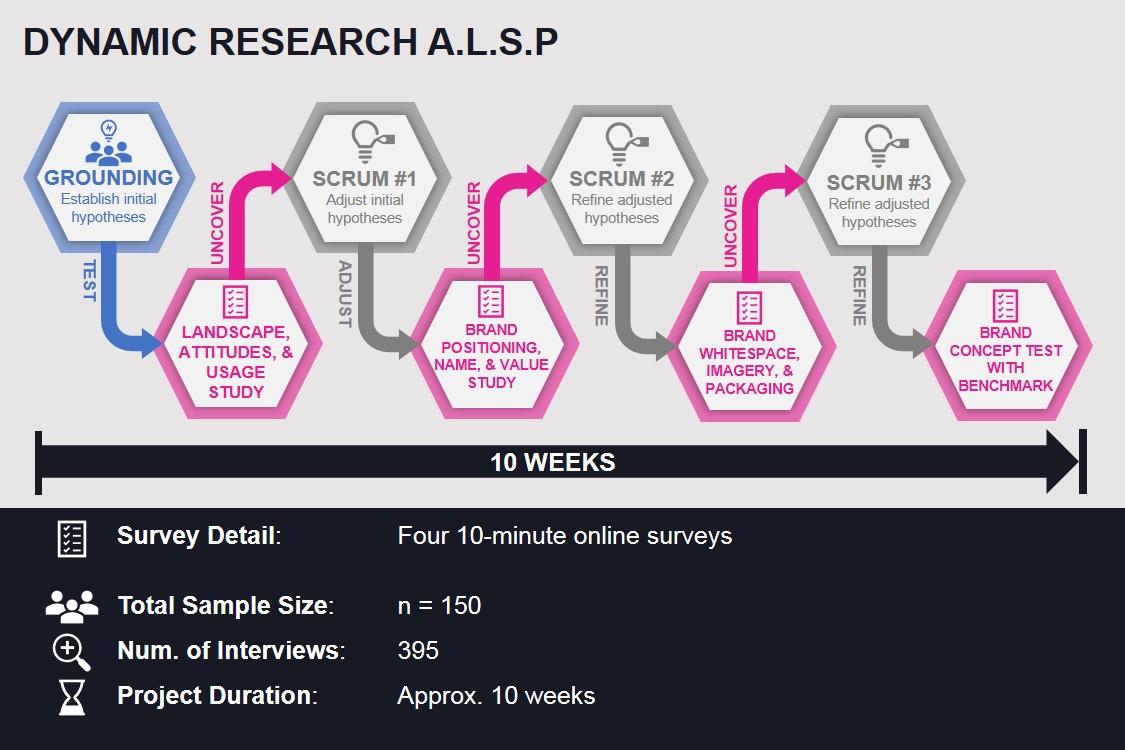 Dynamic Research ALSP Diagram 2